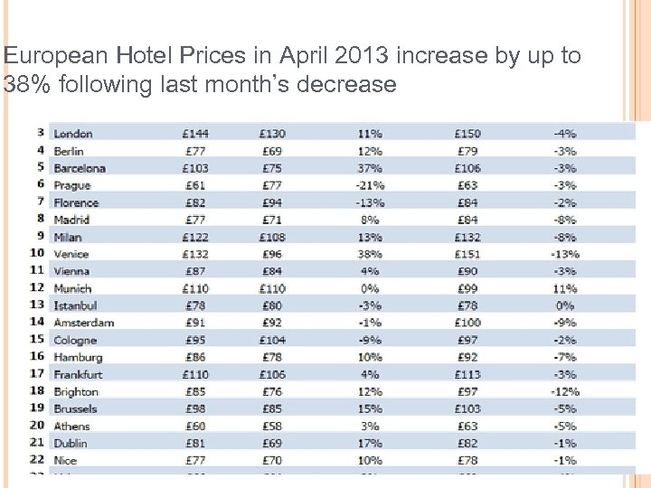 European Hotel Prices in April 2013 increase by up to 38% following last month's