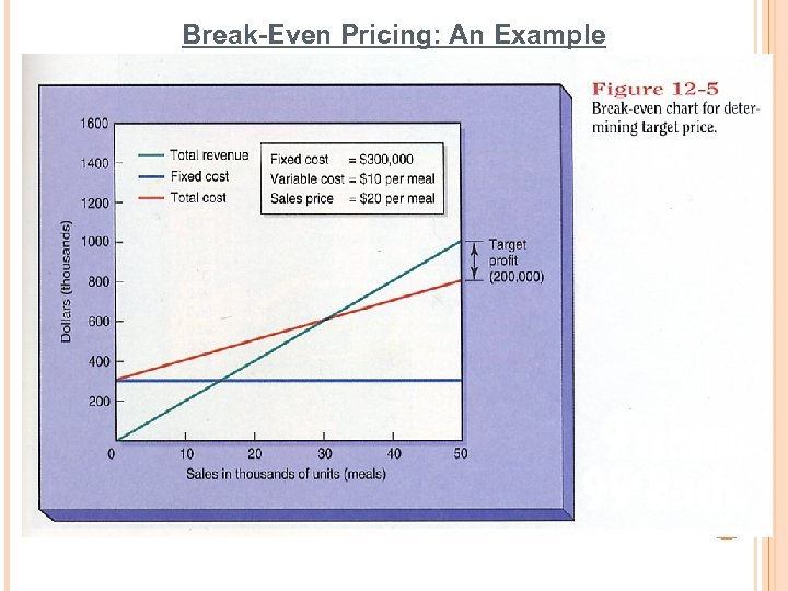 Break-Even Pricing: An Example 60