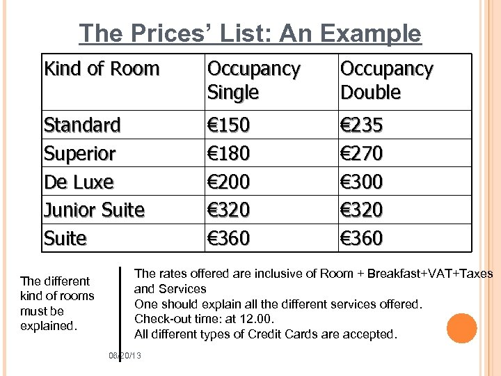 The Prices' List: An Example Kind of Room Occupancy Single Occupancy Double Standard Superior