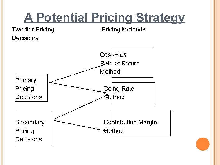 A Potential Pricing Strategy Two-tier Pricing Pricing Methods Decisions Cost-Plus Rate of Return Method