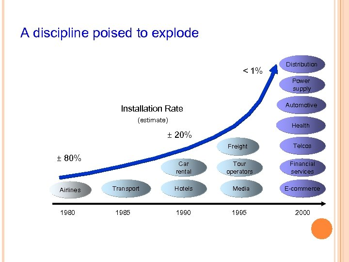 A discipline poised to explode < 1% Distribution Power supply Automotive Installation Rate (estimate)