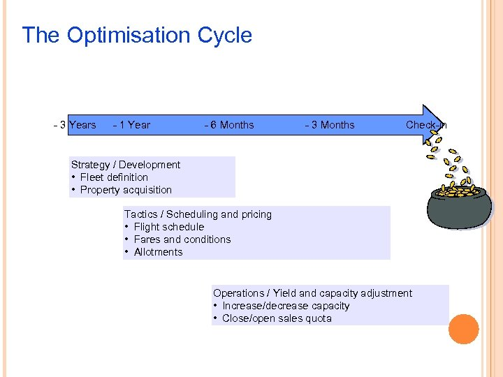 The Optimisation Cycle - 3 Years - 1 Year - 6 Months - 3