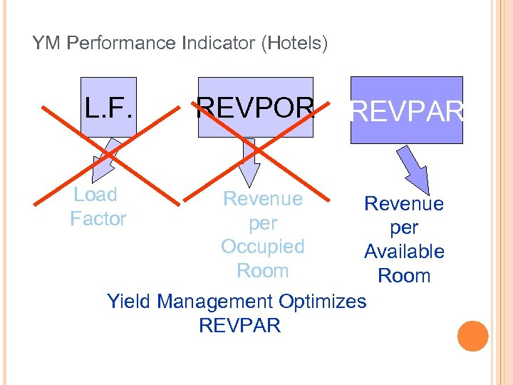 YM Performance Indicator (Hotels) L. F. Load Factor REVPOR Revenue per Occupied Room REVPAR