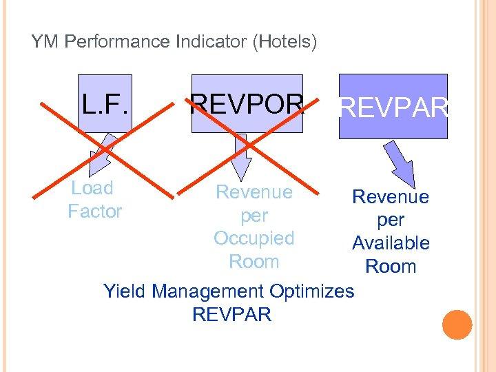 YM Performance Indicator (Hotels) L. F. Load Factor REVPOR Revenue per Occupied Room REVPAR