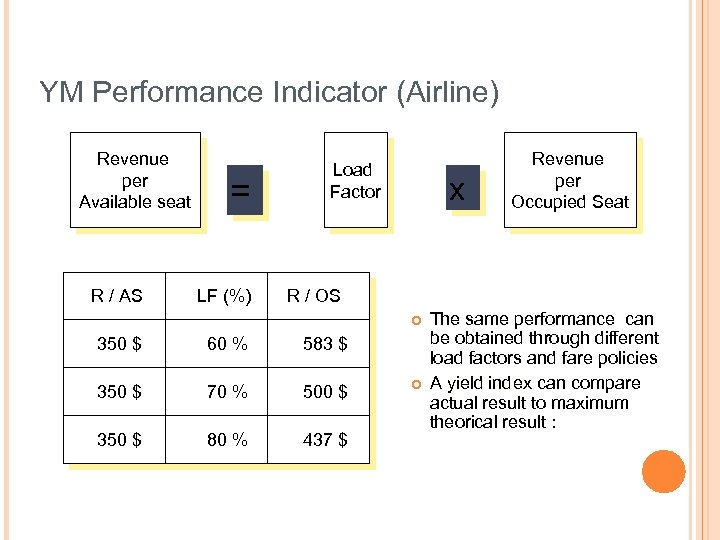 YM Performance Indicator (Airline) Revenue per Available seat R / AS = LF (%)