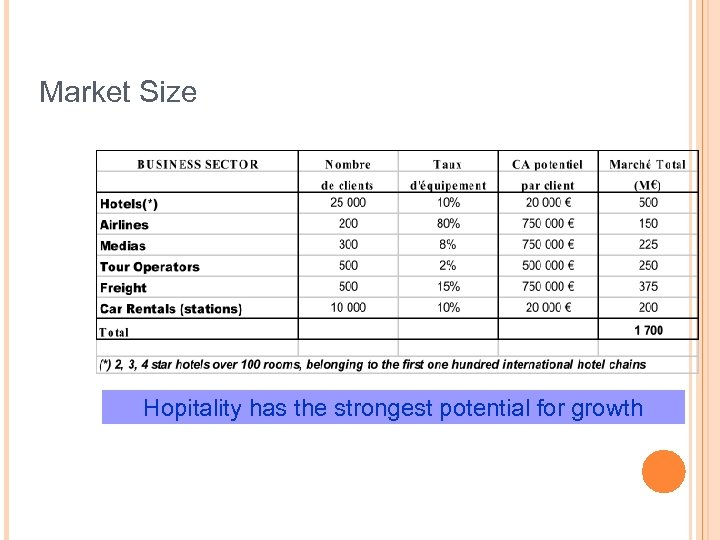 Market Size Hopitality has the strongest potential for growth