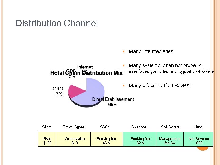 Distribution Channel Many Intermediaries Client Travel Agent Rate $100 Commission $10 GDSs Booking fee