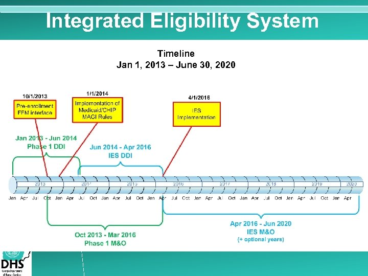 Integrated Eligibility System Timeline Jan 1, 2013 – June 30, 2020