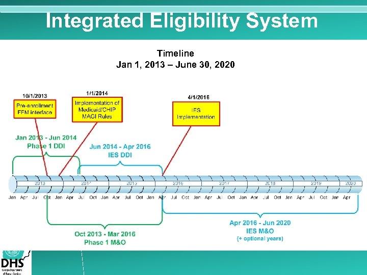 Integrated Eligibility System Timeline Jan 1, 2013 – June 30, 2020