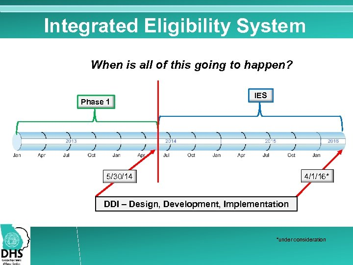 Integrated Eligibility System When is all of this going to happen? Phase 1 IES