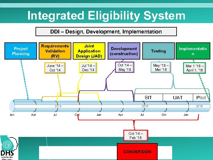 Integrated Eligibility System DDI – Design, Development, Implementation Project Planning Requirements Validation (RV) Joint