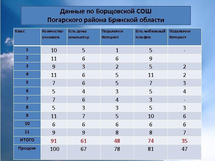 Данные по Борщовской СОШ Погарского района Брянской области Класс Количество учеников 1 2 3
