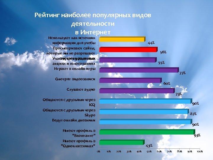 Рейтинг наиболее популярных видов деятельности в Интернет Информационная культура и безопасность среди подрастающего поколения