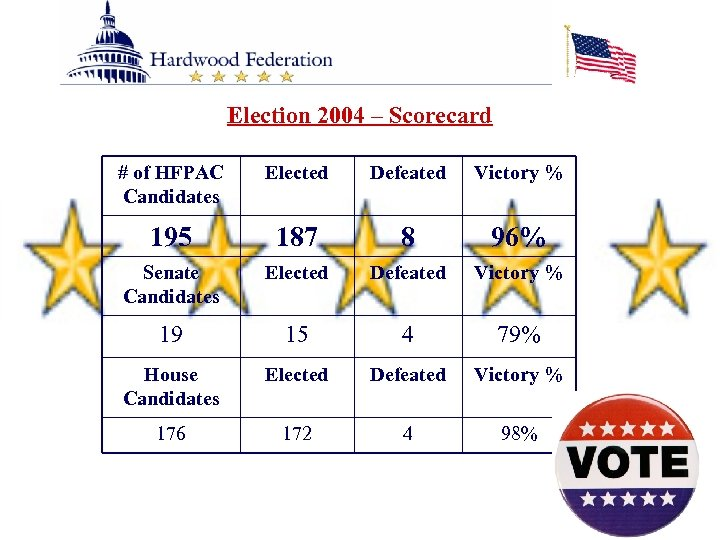 Election 2004 – Scorecard # of HFPAC Candidates Elected Defeated Victory % 195 187