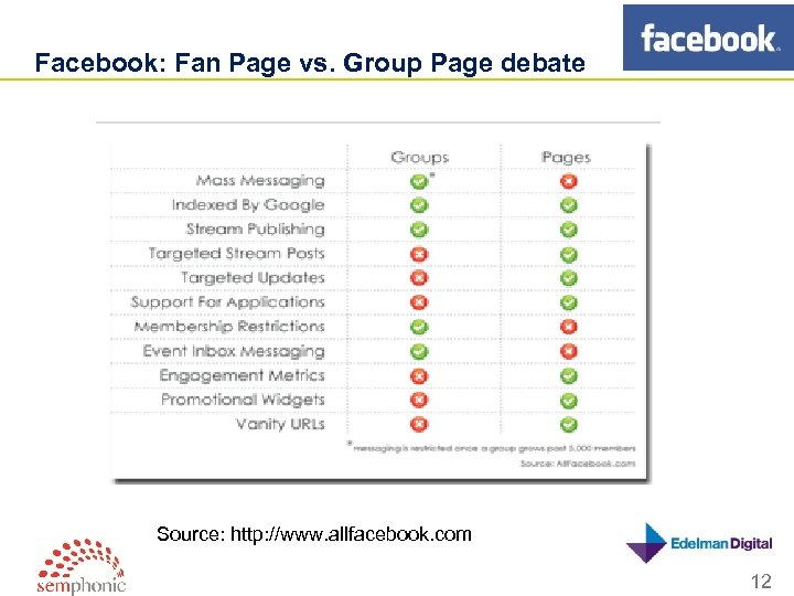 Facebook: Fan Page vs. Group Page debate Source: http: //www. allfacebook. com 12