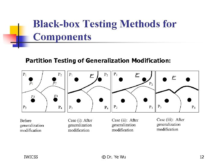 Black-box Testing Methods for Components Partition Testing of Generalization Modification: IWICSS © Dr. Ye
