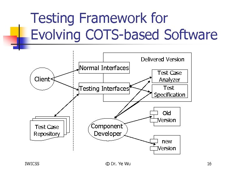 Testing Framework for Evolving COTS-based Software Normal Interfaces Client Testing Interfaces Test Case Repository