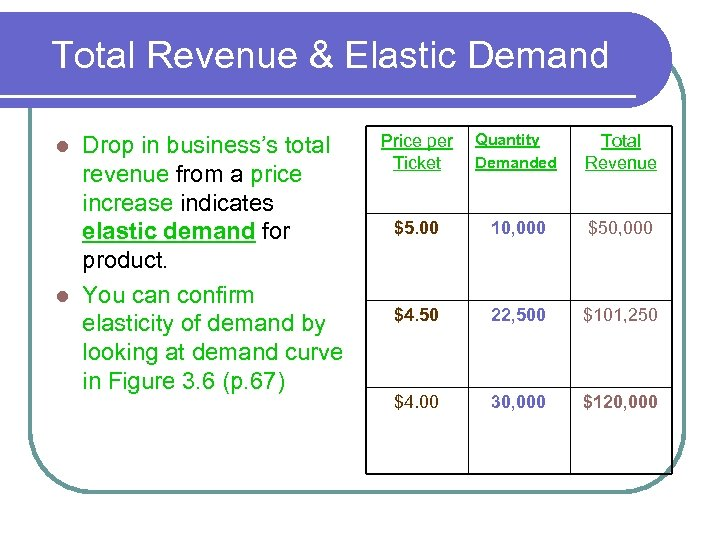 Total Revenue & Elastic Demand Drop in business's total revenue from a price increase