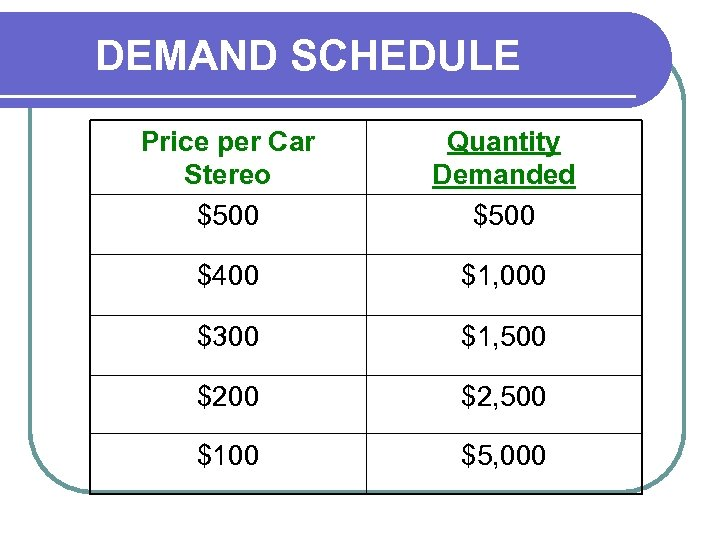 DEMAND SCHEDULE Price per Car Stereo $500 Quantity Demanded $500 $400 $1, 000 $300