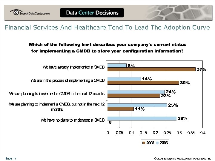 Financial Services And Healthcare Tend To Lead The Adoption Curve Slide 10 © 2008