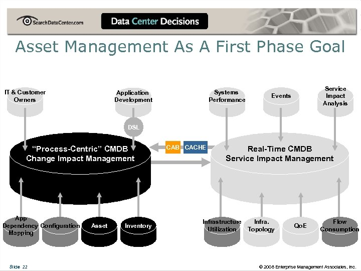 Asset Management As A First Phase Goal IT & Customer Owners Systems Performance Application