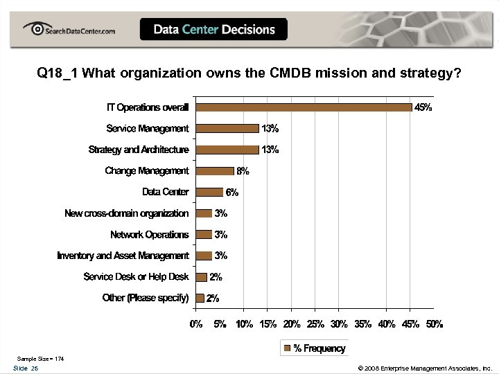 Q 18_1 What organization owns the CMDB mission and strategy? Sample Size = 174