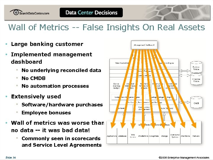 Wall of Metrics -- False Insights On Real Assets • Large banking customer •