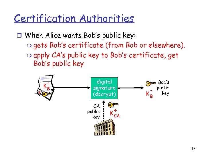 Certification Authorities r When Alice wants Bob's public key: m gets Bob's certificate (from