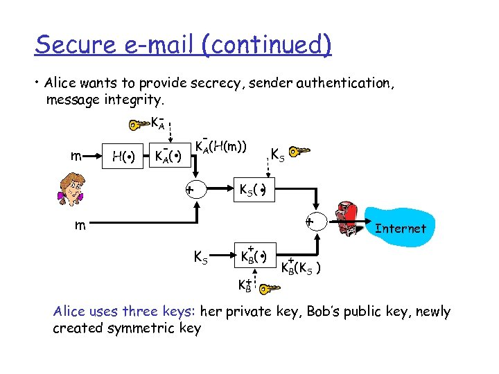 Secure e-mail (continued) • Alice wants to provide secrecy, sender authentication, message integrity. KA