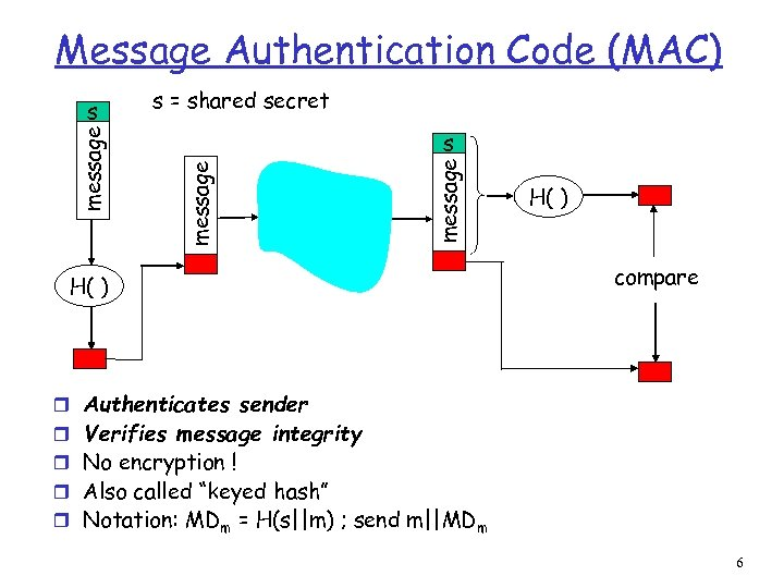 Message Authentication Code (MAC) s = shared secret message s H( ) compare r