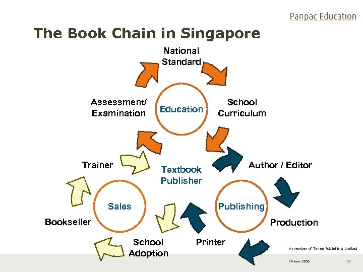 The Book Chain in Singapore National Standard Assessment/ Examination Trainer Education School Curriculum Author