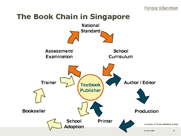 The Book Chain in Singapore National Standard Assessment/ Examination Trainer School Curriculum Textbook Publisher