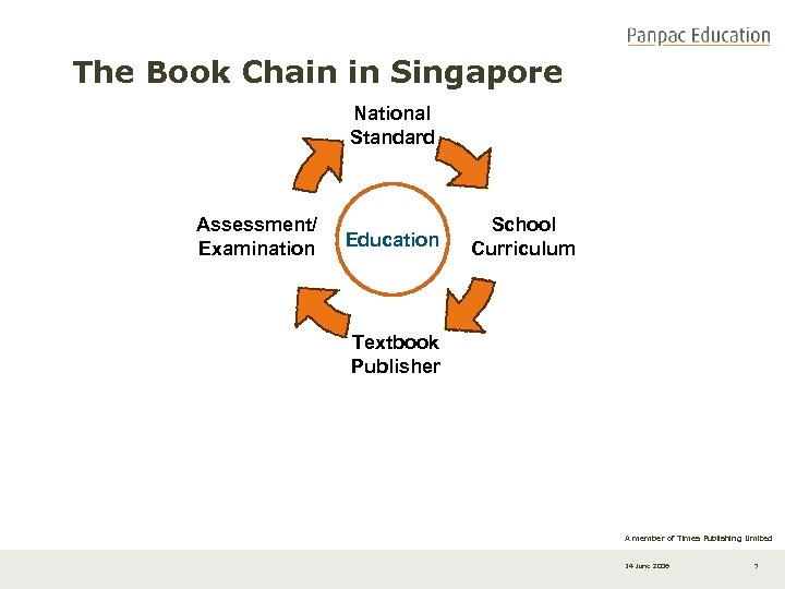 The Book Chain in Singapore National Standard Assessment/ Examination Education School Curriculum Textbook Publisher