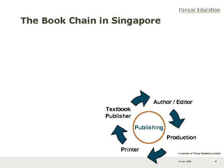 The Book Chain in Singapore Author / Editor Textbook Publisher Publishing Production Printer A