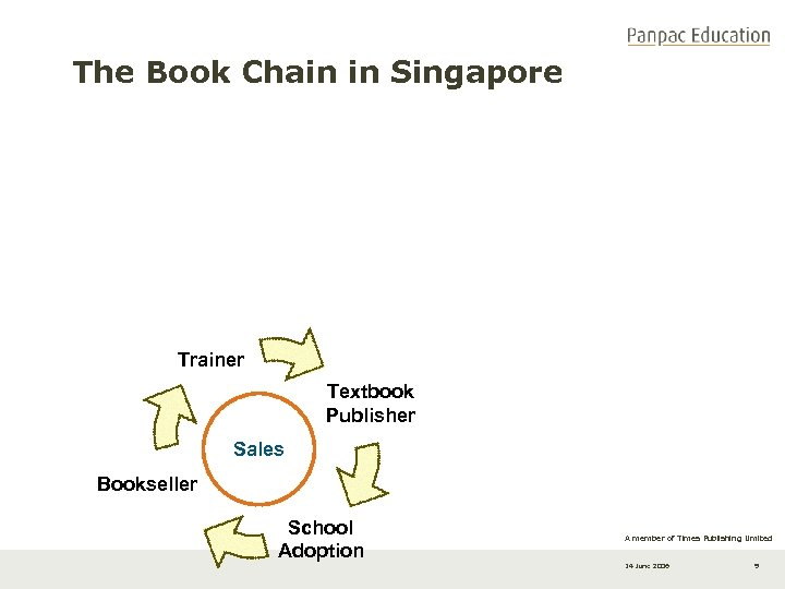 The Book Chain in Singapore Trainer Textbook Publisher Sales Bookseller School Adoption A member