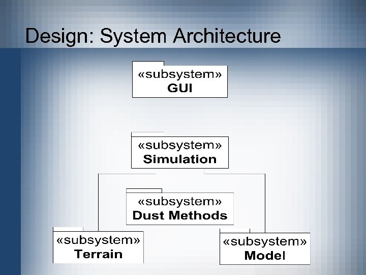 Design: System Architecture