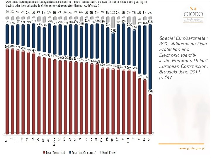 """Special Eurobarometer 359, """"Attitudes on Data Protection and Electronic Identity in the European Union"""","""