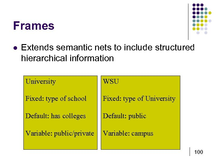 Frames l Extends semantic nets to include structured hierarchical information University WSU Fixed: type