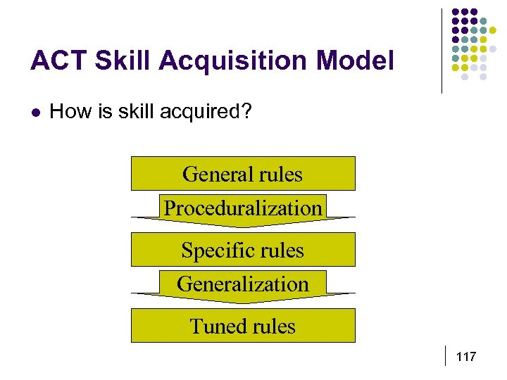 ACT Skill Acquisition Model l How is skill acquired? General rules Proceduralization Specific rules