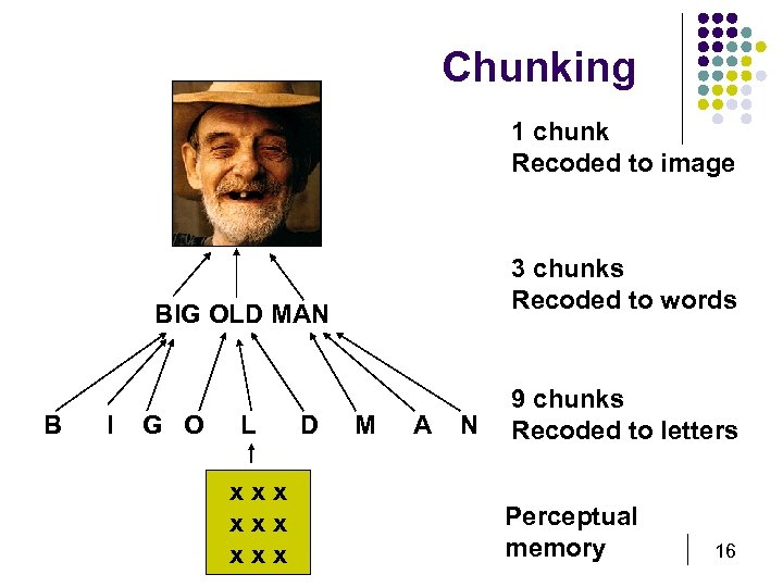 Chunking 1 chunk Recoded to image 3 chunks Recoded to words BIG OLD MAN