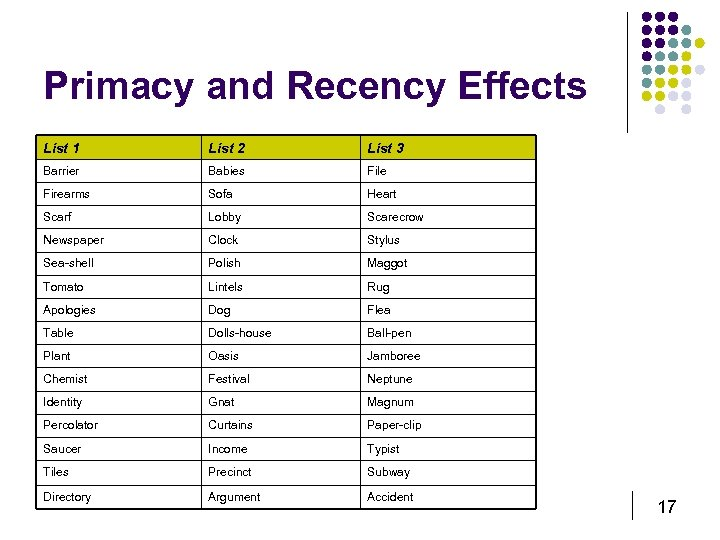 Primacy and Recency Effects List 1 List 2 List 3 Barrier Babies File Firearms