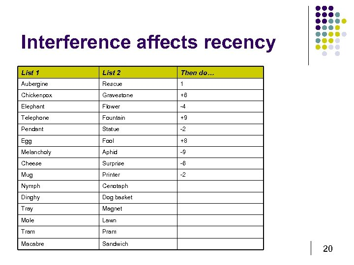 Interference affects recency List 1 List 2 Then do… Aubergine Rescue 1 Chickenpox Gravestone
