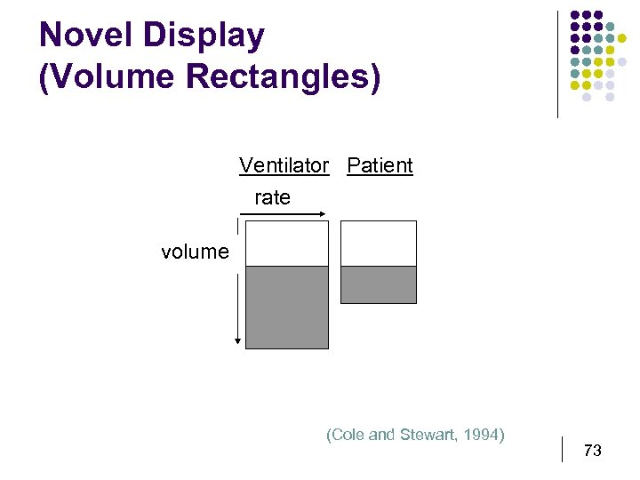 Novel Display (Volume Rectangles) Ventilator Patient rate volume (Cole and Stewart, 1994) 73