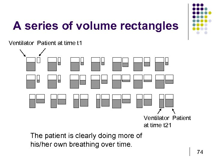 A series of volume rectangles Ventilator Patient at time t 1 Ventilator Patient at