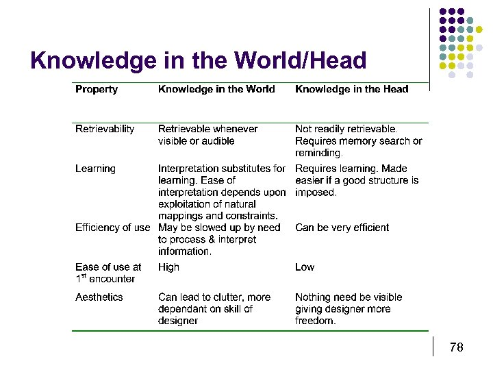 Knowledge in the World/Head 78