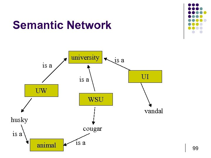 Semantic Network university is a UI UW WSU vandal husky cougar is a animal