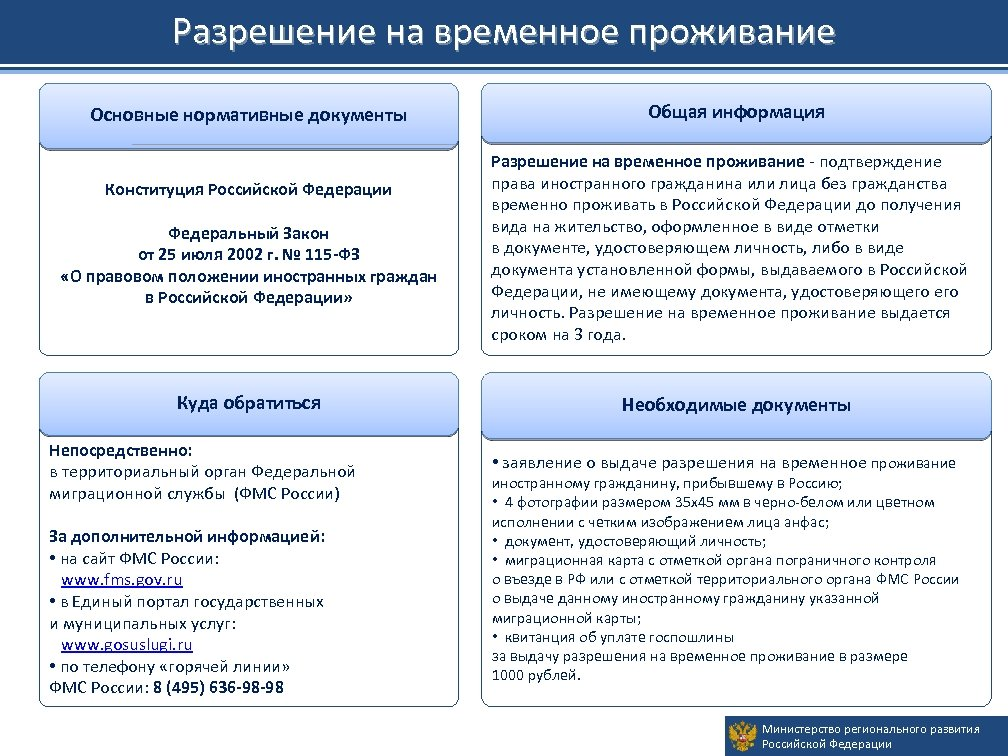 Разрешение на временное проживание Основные нормативные документы Конституция Российской Федерации Федеральный Закон от 25