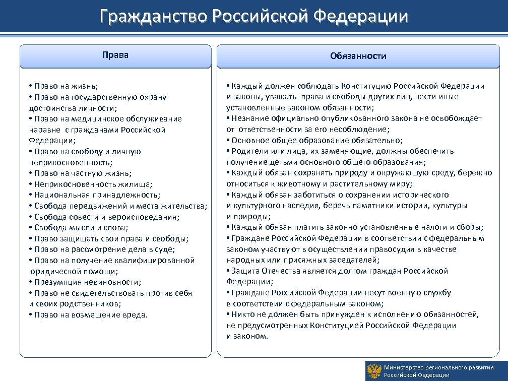 Гражданство Российской Федерации Права Обязанности • Право на жизнь; • Право на государственную охрану