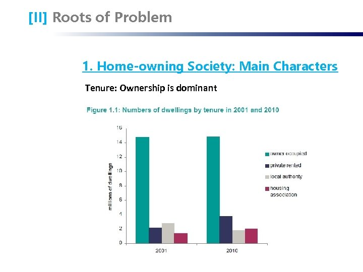 [II] Roots of Problem 1. Home-owning Society: Main Characters Tenure: Ownership is dominant