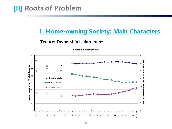 [II] Roots of Problem 1. Home-owning Society: Main Characters Tenure: Ownership is dominant 12